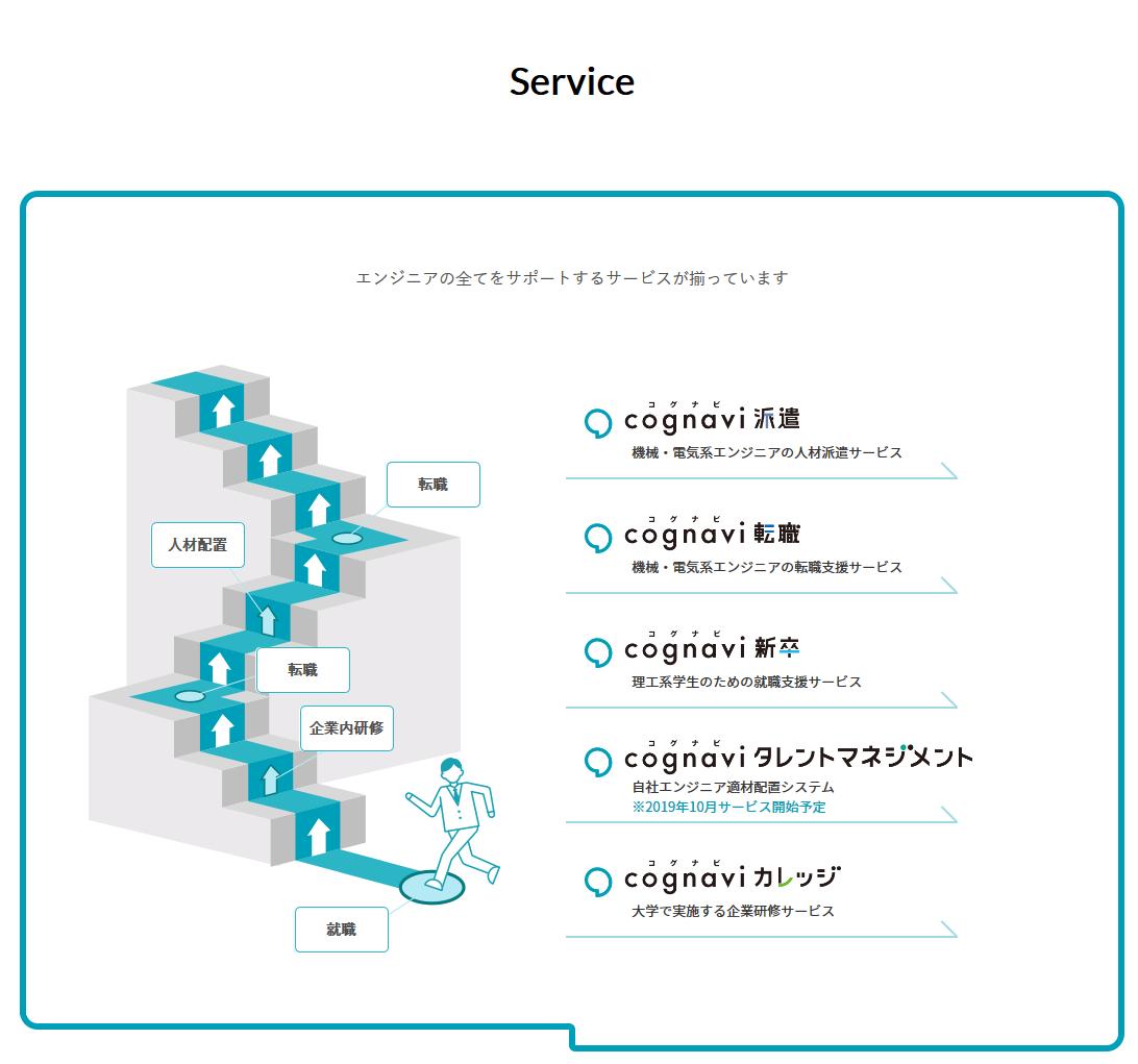 「Service」ページの表示形式を変更